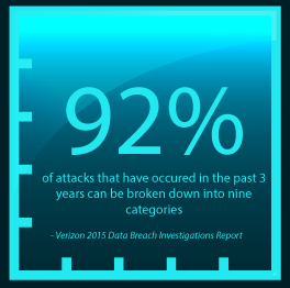 Types_of_Cyber_Attacks_2015